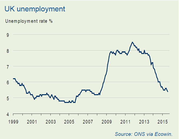 UK unemployment Oct Job market report